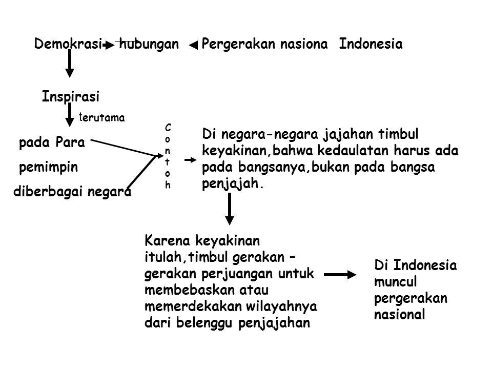 Demokrasi hubungan Pergerakan nasiona Indonesia