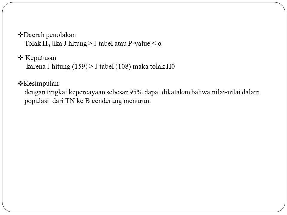 Daerah penolakan Tolak H0 jika J hitung ≥ J tabel atau P-value ≤ α. Keputusan. karena J hitung (159) ≥ J tabel (108) maka tolak H0.