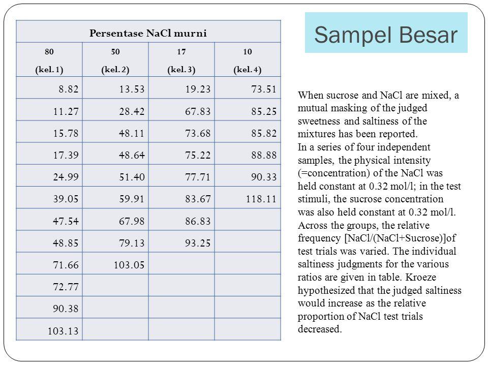 Sampel Besar Persentase NaCl murni 8.82 13.53 19.23 73.51 11.27 28.42