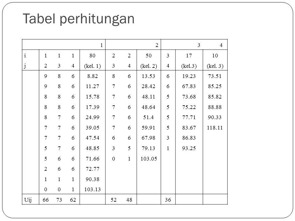 Tabel perhitungan 1 2 3 4 i 80 (kel. 1) 50 (kel. 2) 17 (kel.3) 10