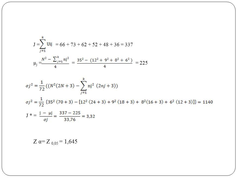 J = = 66 + 73 + 62 + 52 + 48 + 36 = 337 µj = = = 225.