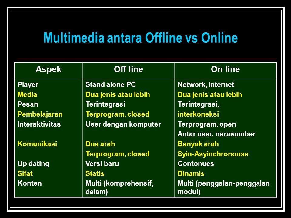 Multimedia antara Offline vs Online