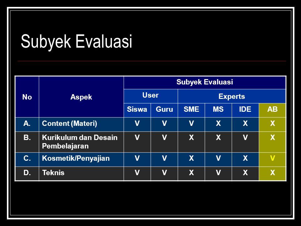 Subyek Evaluasi No Aspek Subyek Evaluasi User Experts Siswa Guru SME