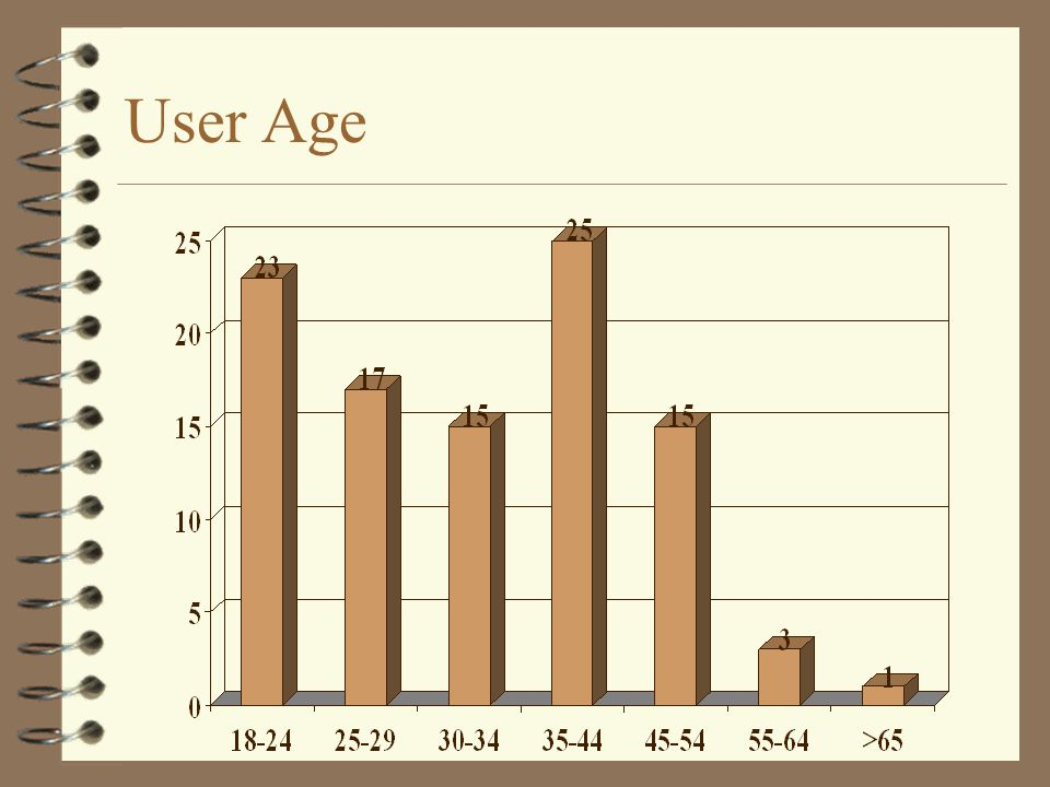 User Age