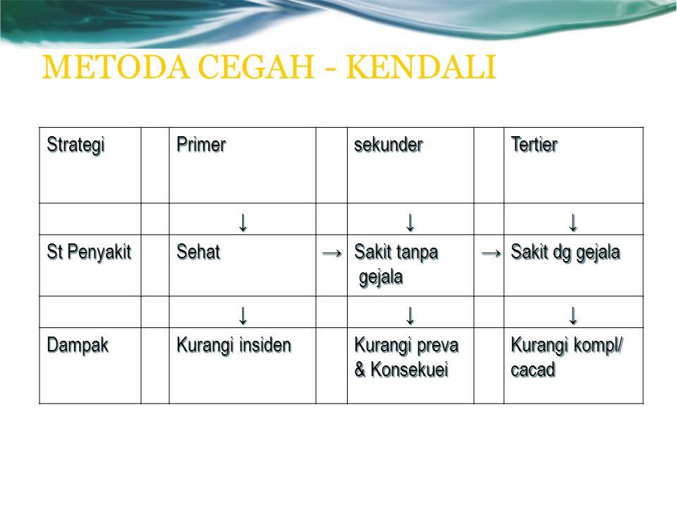 METODA CEGAH - KENDALI Strategi Primer sekunder Tertier ↓ St Penyakit