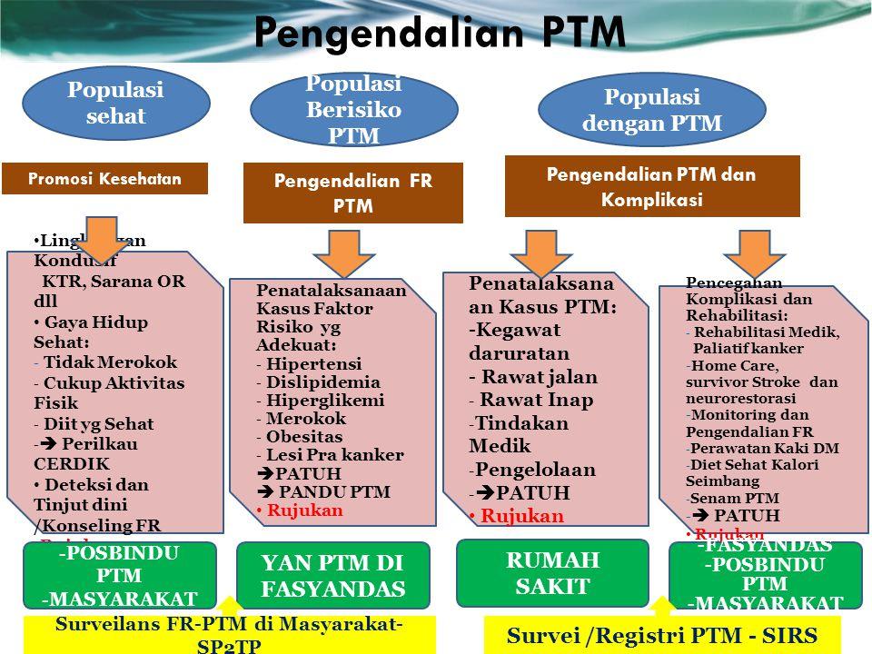 Pengendalian PTM Populasi sehat Populasi Berisiko PTM