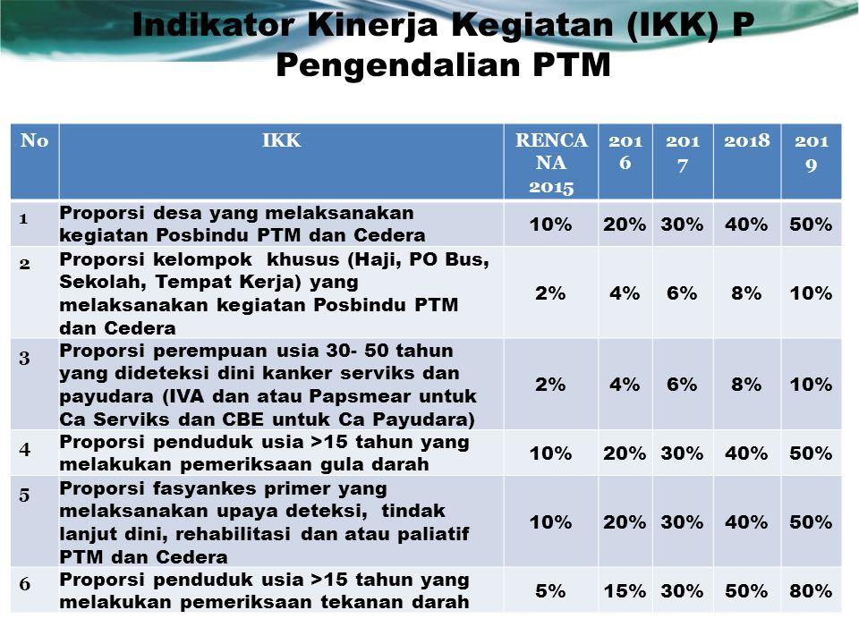 Indikator Kinerja Kegiatan (IKK) P