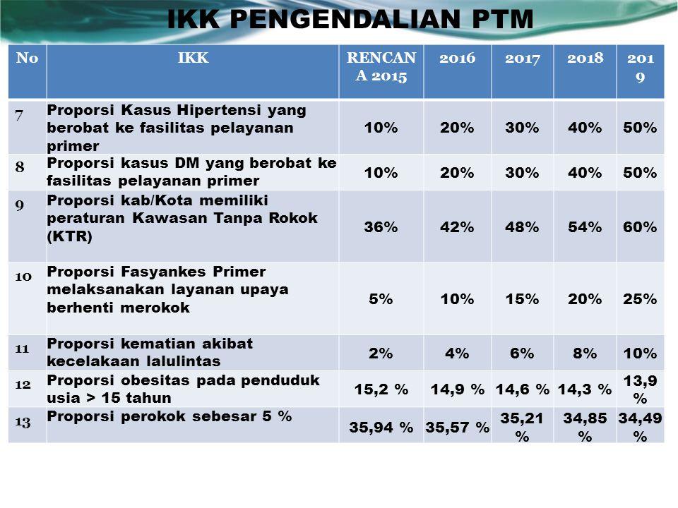 IKK PENGENDALIAN PTM No IKK RENCANA 2015 2016 2017 2018 2019 7