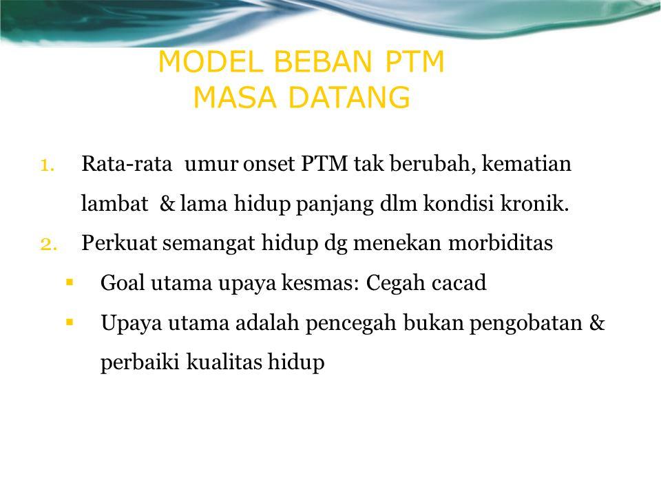 MODEL BEBAN PTM MASA DATANG