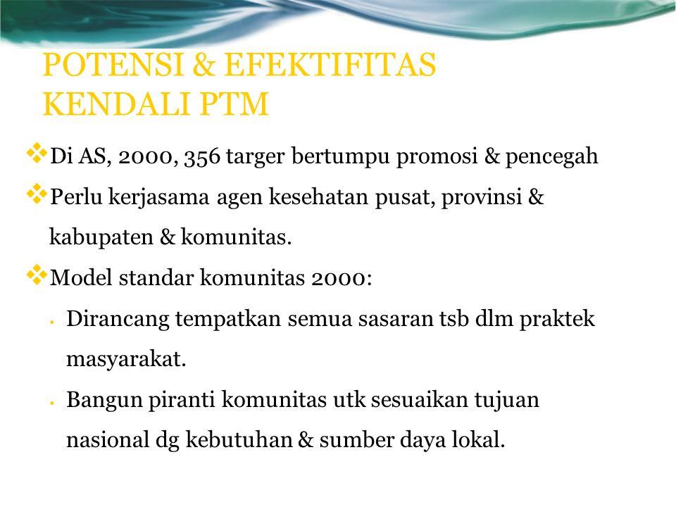 POTENSI & EFEKTIFITAS KENDALI PTM