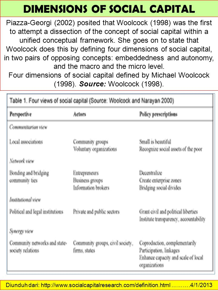 DIMENSIONS OF SOCIAL CAPITAL