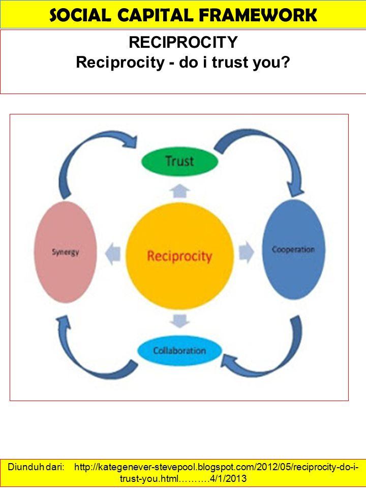 SOCIAL CAPITAL FRAMEWORK Reciprocity - do i trust you