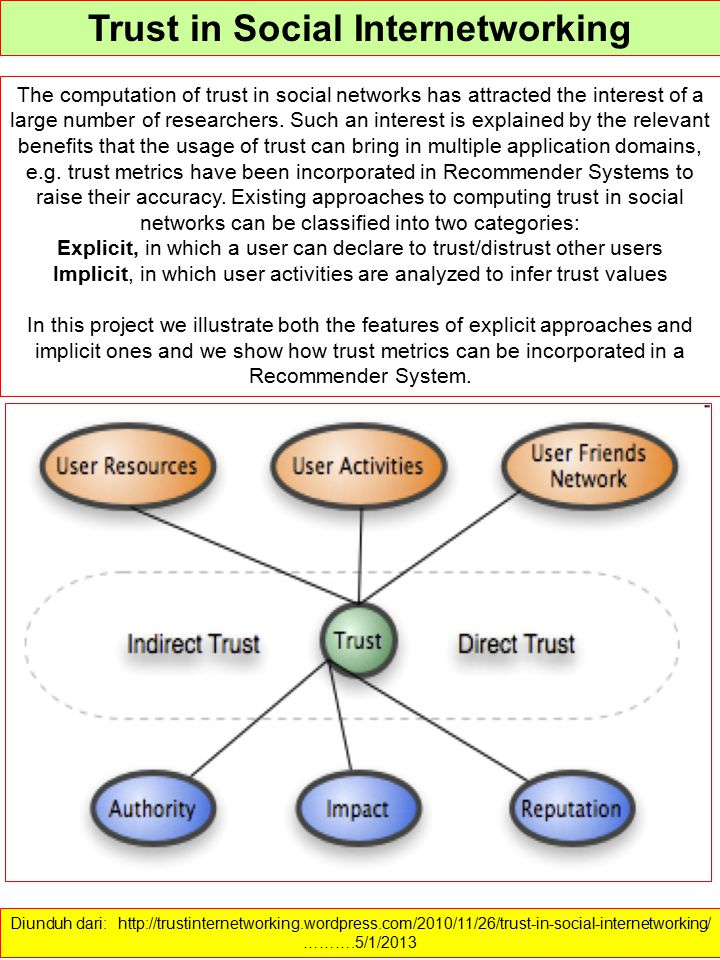 Trust in Social Internetworking