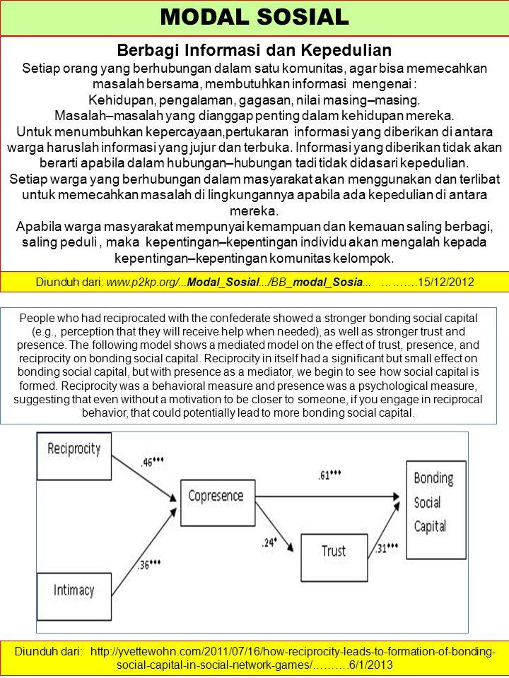 MODAL SOSIAL Berbagi Informasi dan Kepedulian