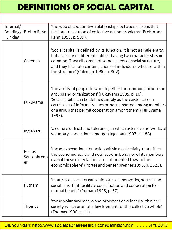 DEFINITIONS OF SOCIAL CAPITAL