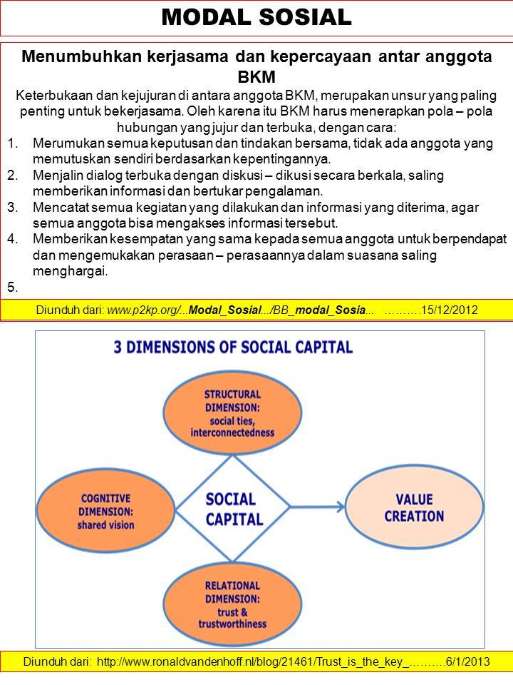 Menumbuhkan kerjasama dan kepercayaan antar anggota BKM