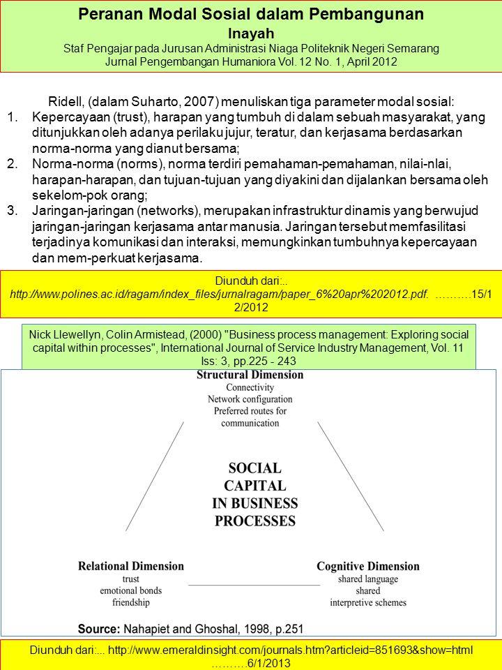 Peranan Modal Sosial dalam Pembangunan