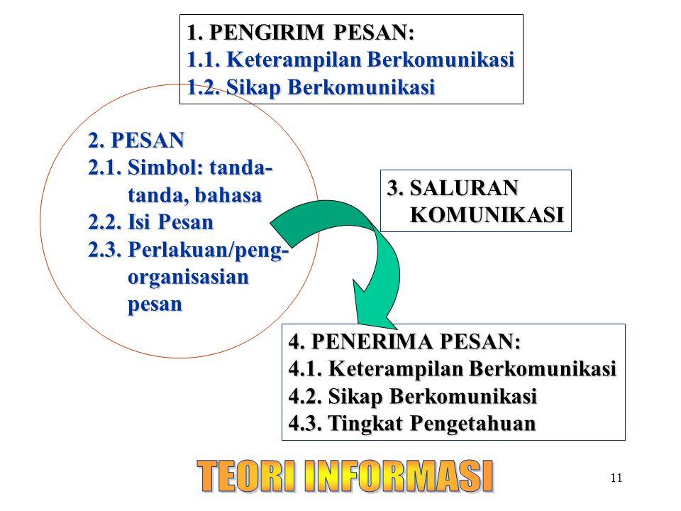 TEORI INFORMASI 1. PENGIRIM PESAN: 1.1. Keterampilan Berkomunikasi