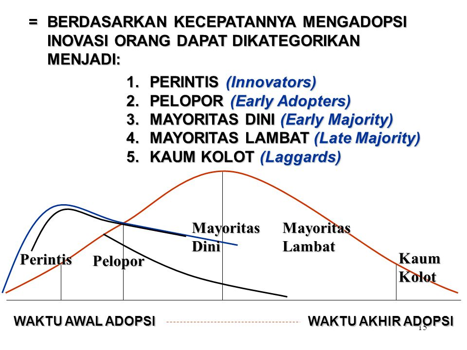 PERINTIS (Innovators) PELOPOR (Early Adopters)