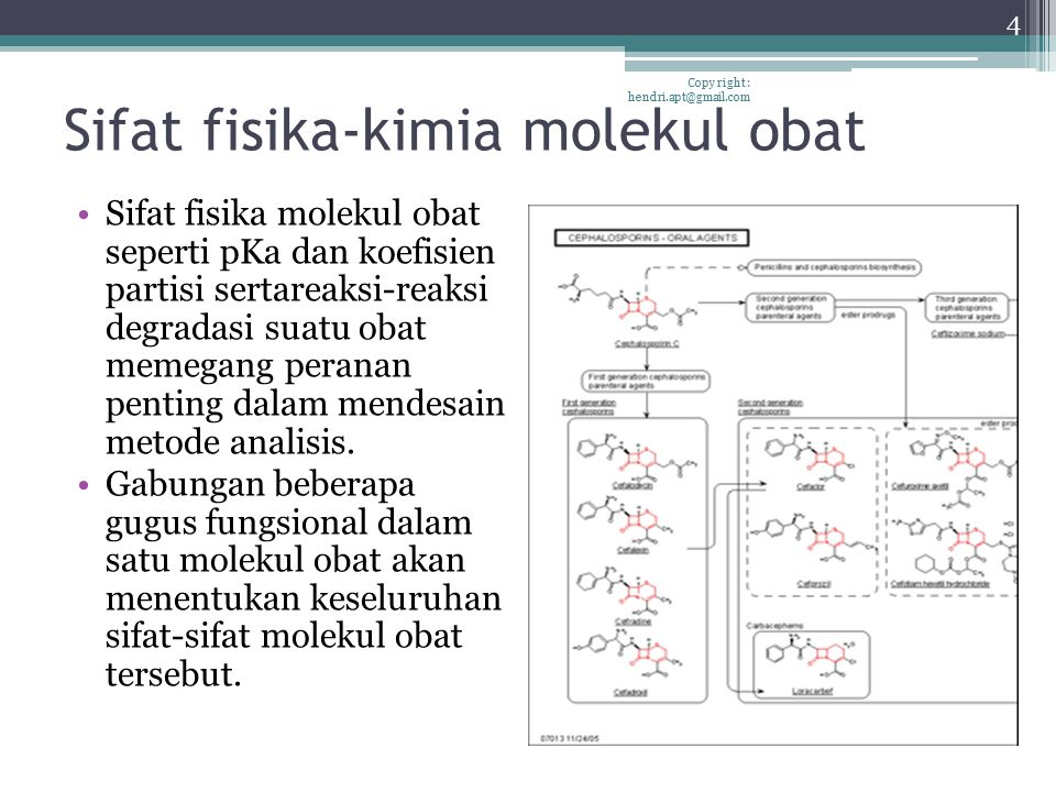 Sifat fisika-kimia molekul obat