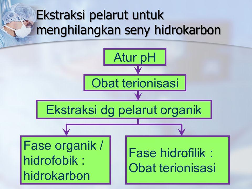 Ekstraksi pelarut untuk menghilangkan seny hidrokarbon