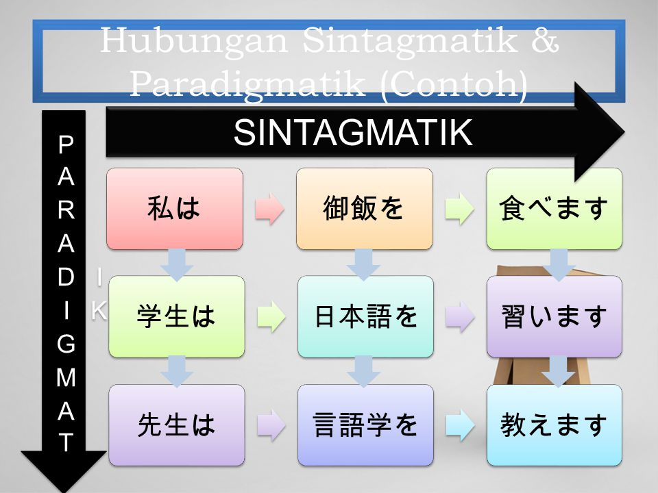 Hubungan Sintagmatik & Paradigmatik (Contoh)