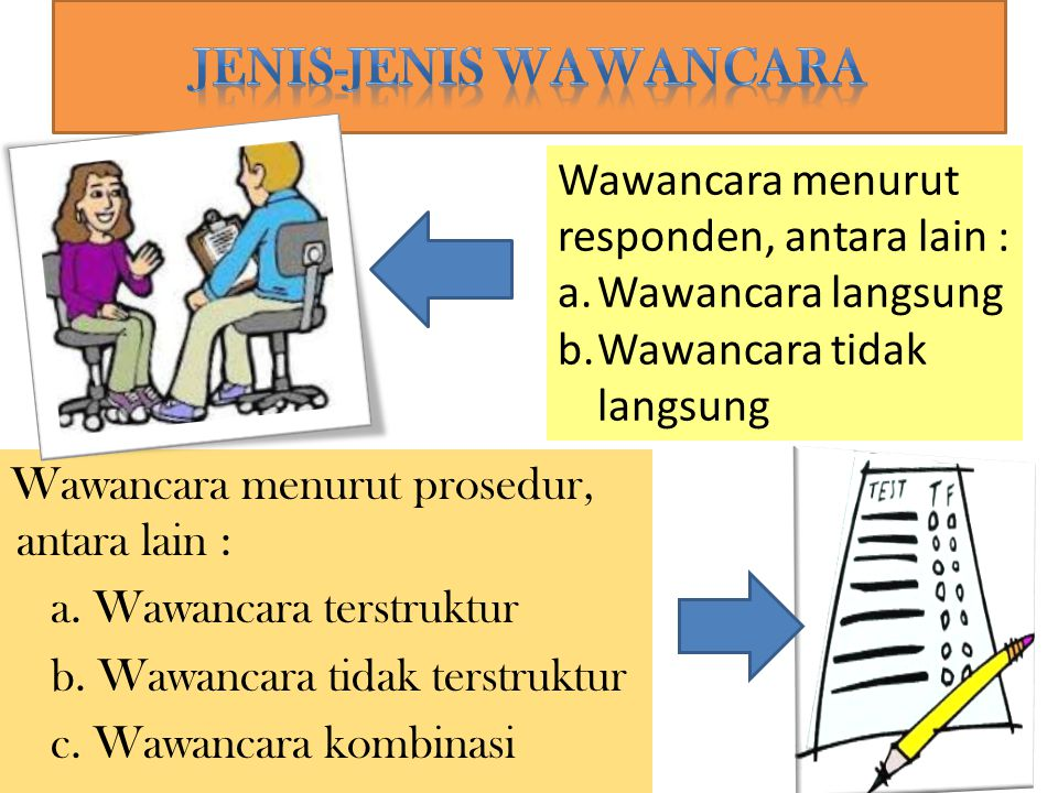 JENIS-JENIS WAWANCARA