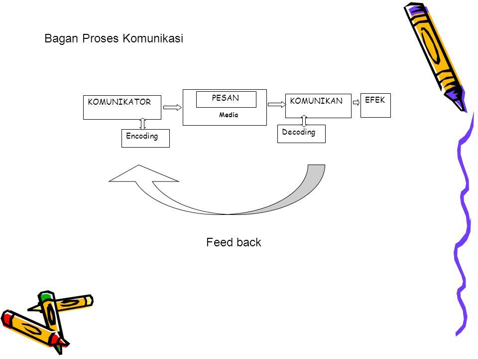 Bagan Proses Komunikasi