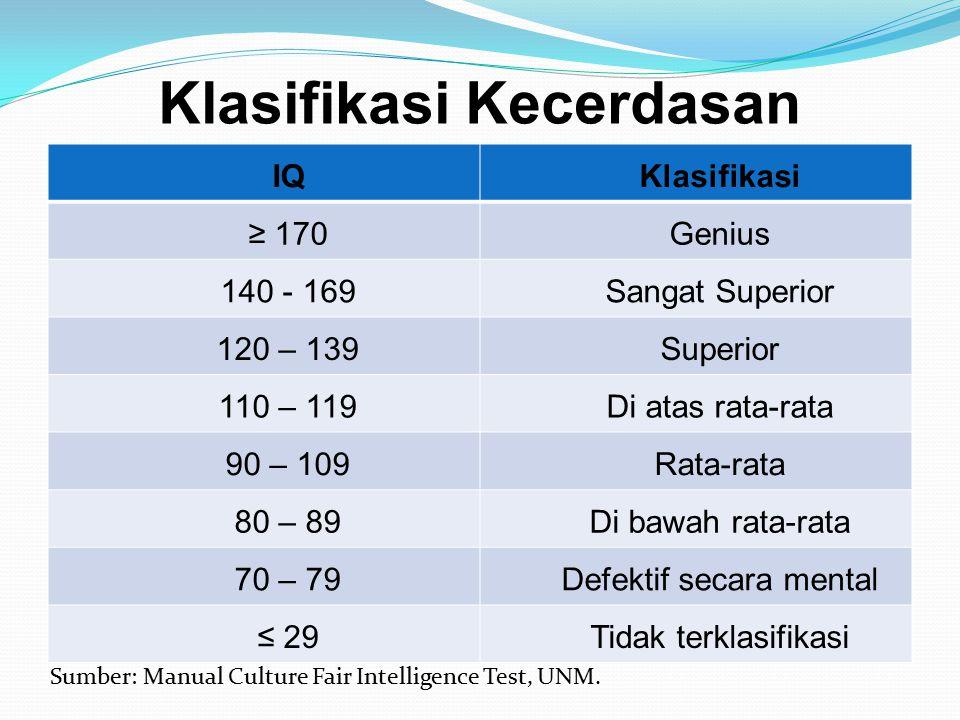 Klasifikasi Kecerdasan