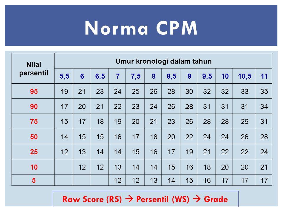 Umur kronologi dalam tahun Raw Score (RS)  Persentil (WS)  Grade