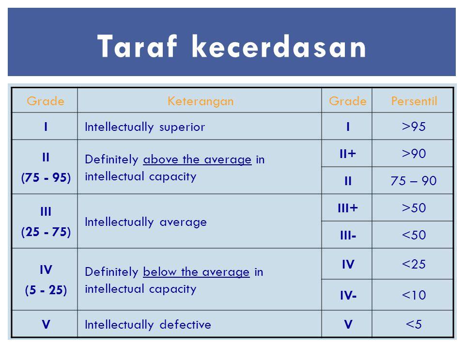Taraf kecerdasan Grade Keterangan Persentil I Intellectually superior
