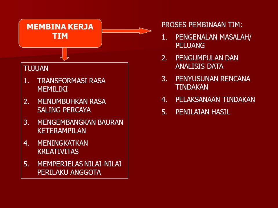 MEMBINA KERJA TIM PROSES PEMBINAAN TIM: PENGENALAN MASALAH/ PELUANG