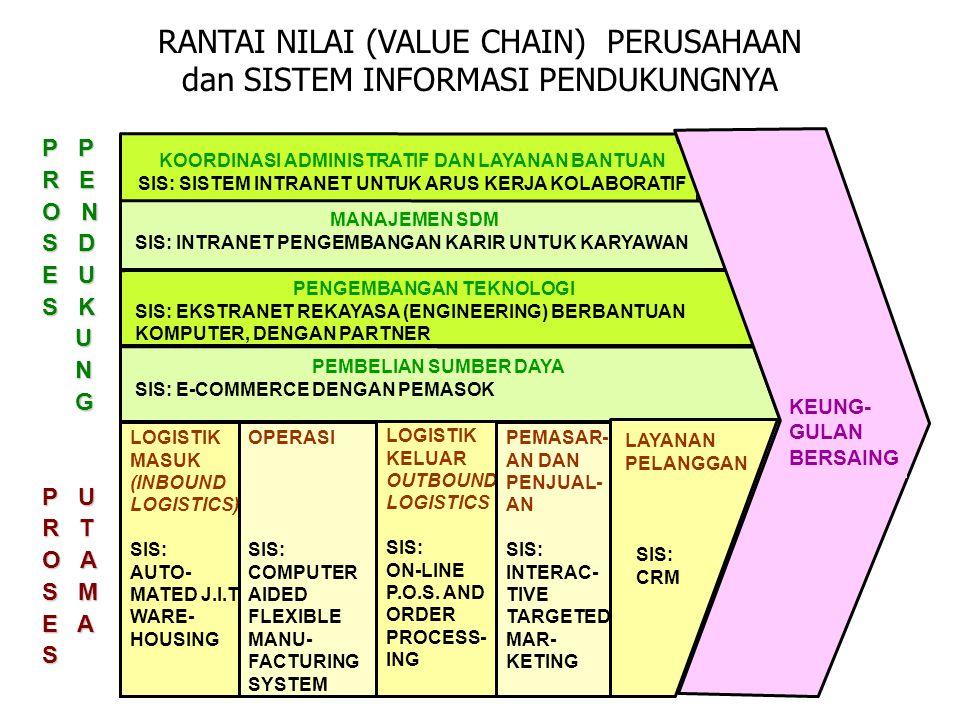 RANTAI NILAI (VALUE CHAIN) PERUSAHAAN dan SISTEM INFORMASI PENDUKUNGNYA