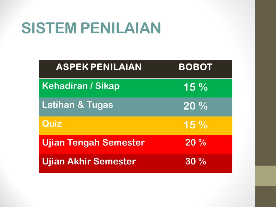 SISTEM PENILAIAN 15 % 20 % ASPEK PENILAIAN BOBOT Kehadiran / Sikap