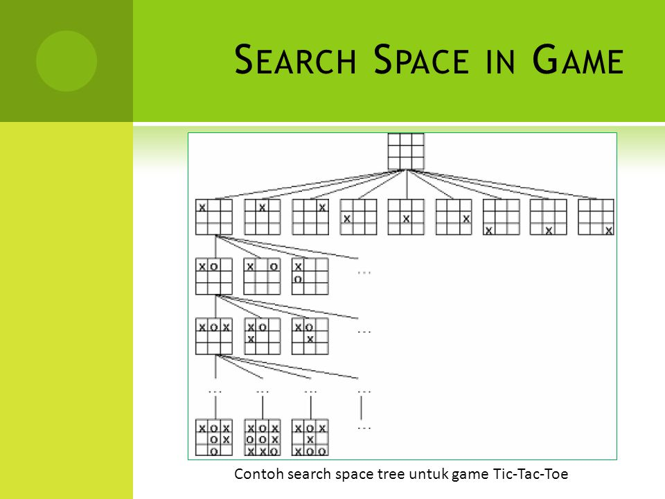 Search Space in Game Contoh search space tree untuk game Tic-Tac-Toe
