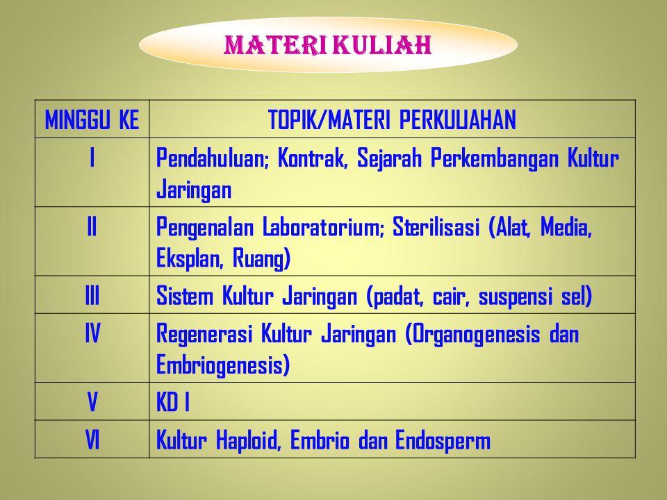 TOPIK/MATERI PERKULIAHAN