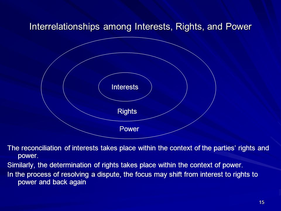 Interrelationships among Interests, Rights, and Power