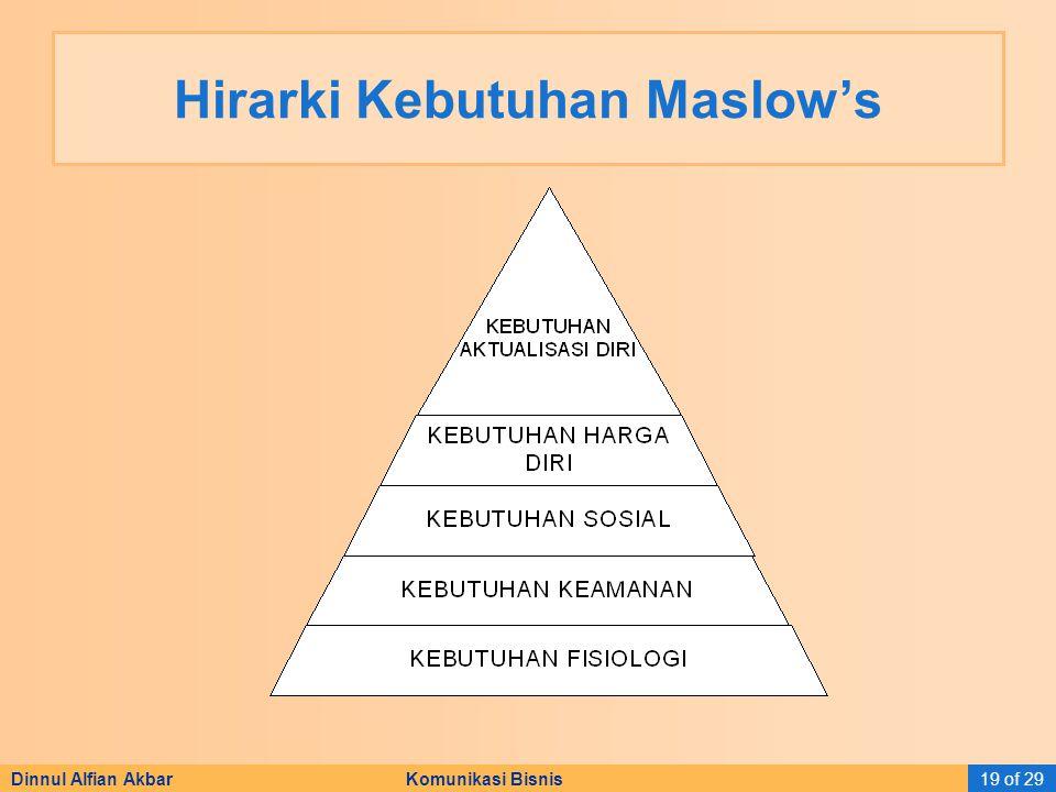 Hirarki Kebutuhan Maslow's