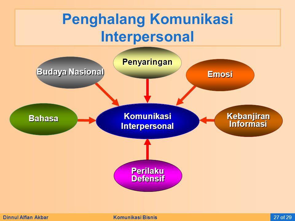 Penghalang Komunikasi Interpersonal