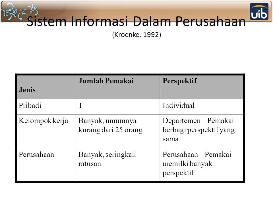 Sistem Informasi Dalam Perusahaan (Kroenke, 1992)