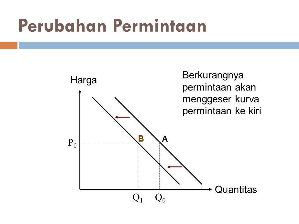 Perubahan Permintaan Berkurangnya permintaan akan menggeser kurva permintaan ke kiri. Harga. B. A.