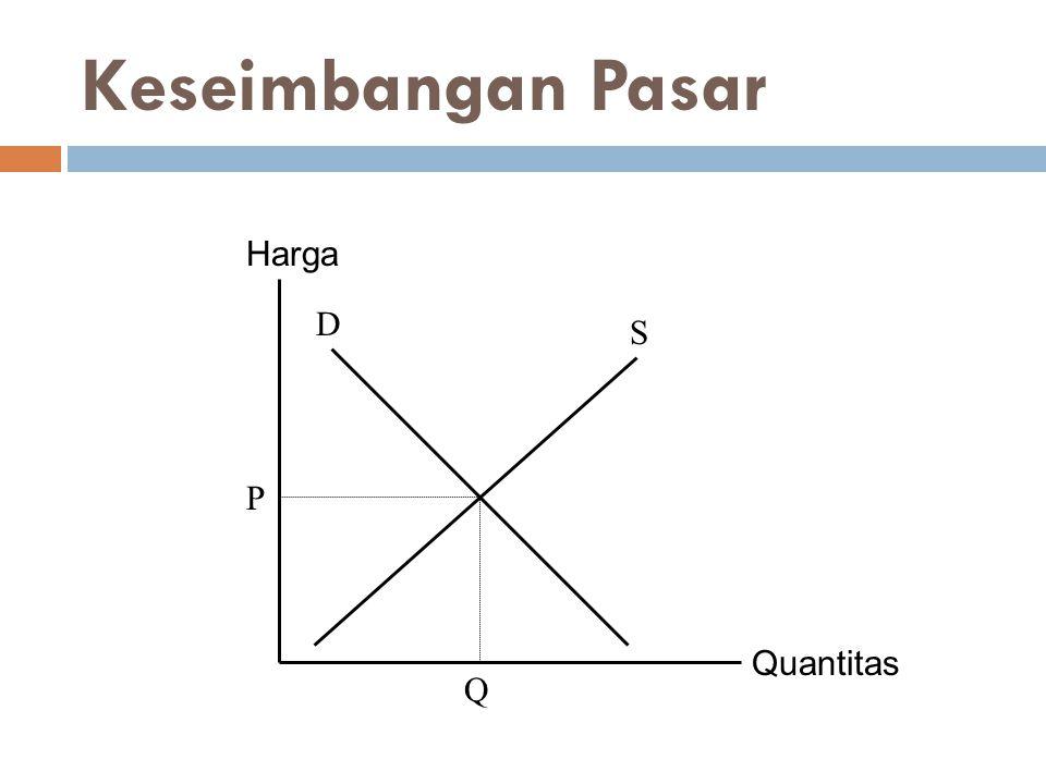 Keseimbangan Pasar Harga D S P Quantitas Q