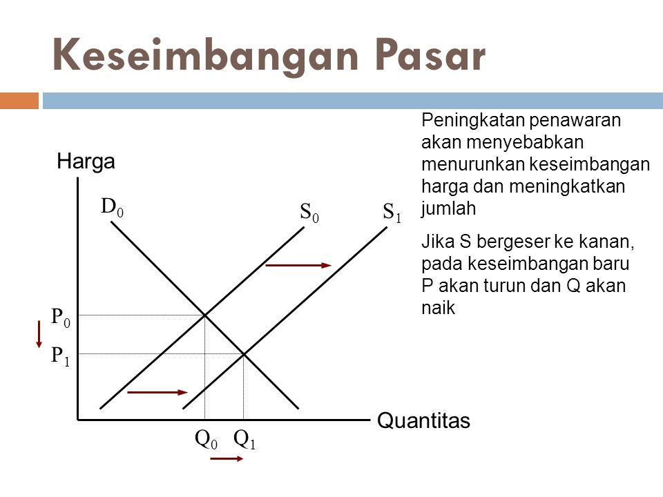 Keseimbangan Pasar Harga D0 S0 S1 P0 Q1 P1 Quantitas Q0