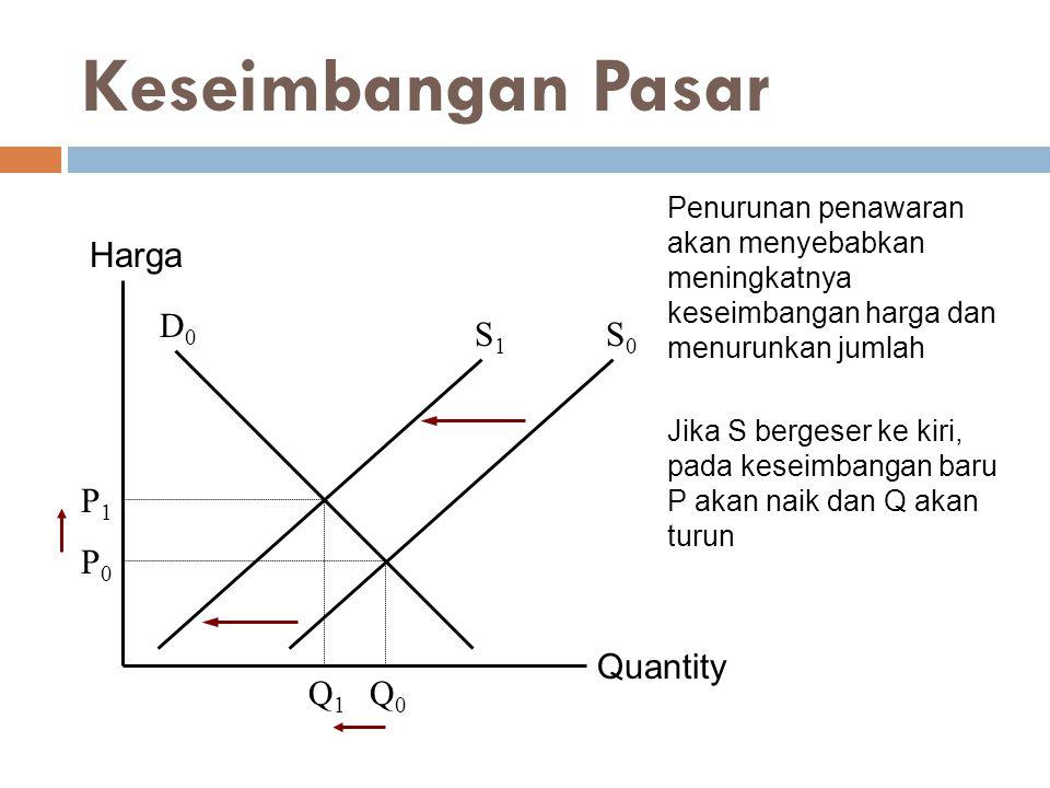 Keseimbangan Pasar Harga D0 S1 S0 P1 Q1 Q0 P0 Quantity