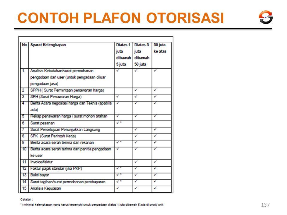 CONTOH PLAFON OTORISASI