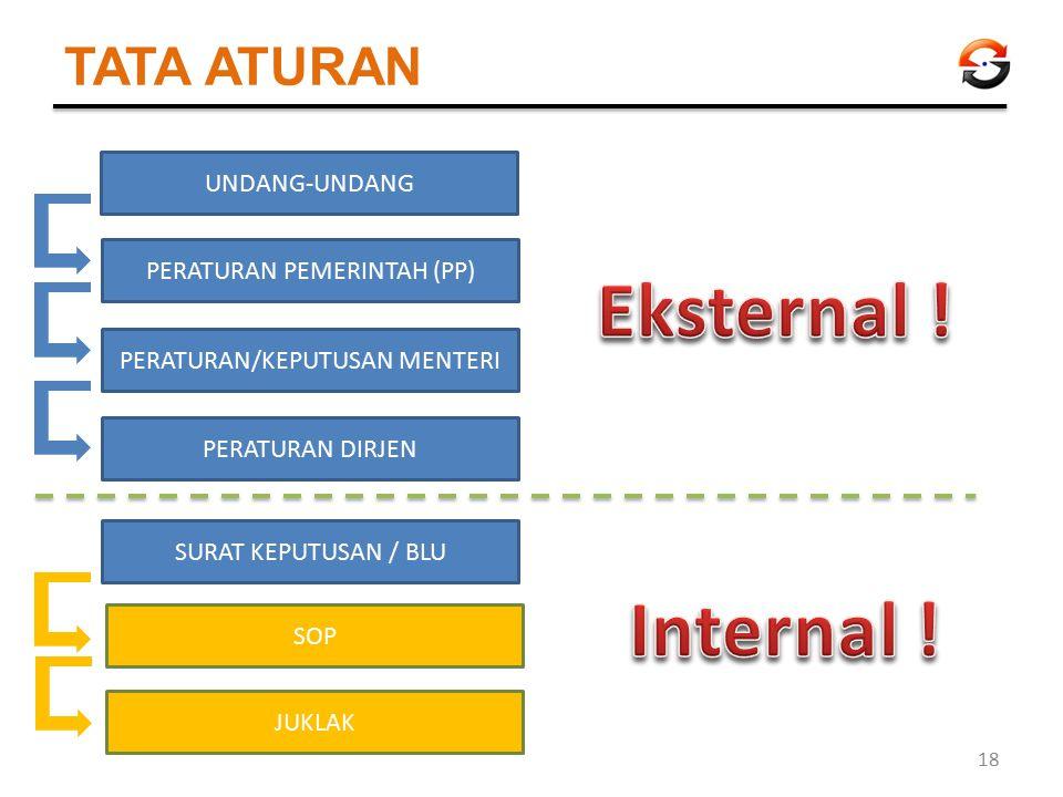 Eksternal ! Internal ! TATA ATURAN UNDANG-UNDANG