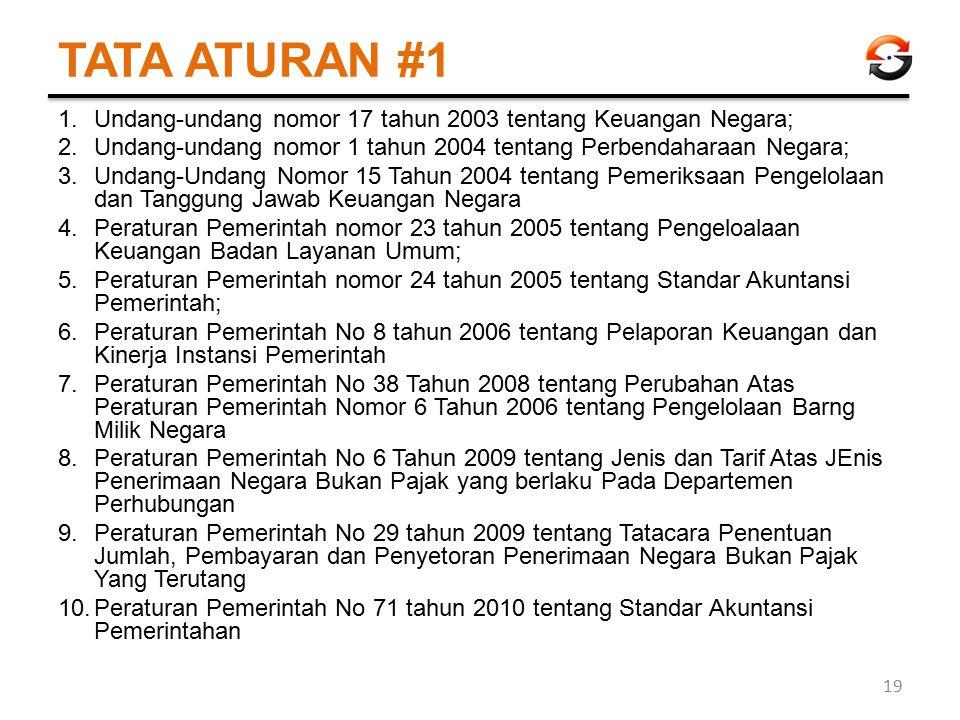 TATA ATURAN #1 Undang-undang nomor 17 tahun 2003 tentang Keuangan Negara; Undang-undang nomor 1 tahun 2004 tentang Perbendaharaan Negara;