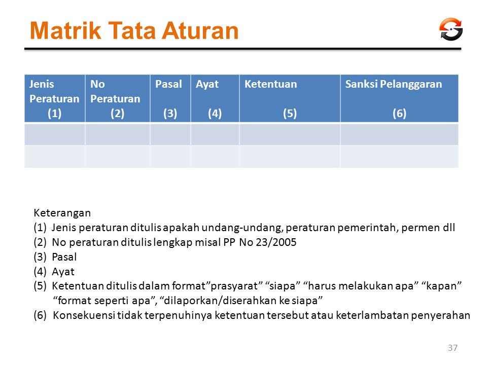 Matrik Tata Aturan Jenis Peraturan (1) No Peraturan (2) Pasal (3) Ayat