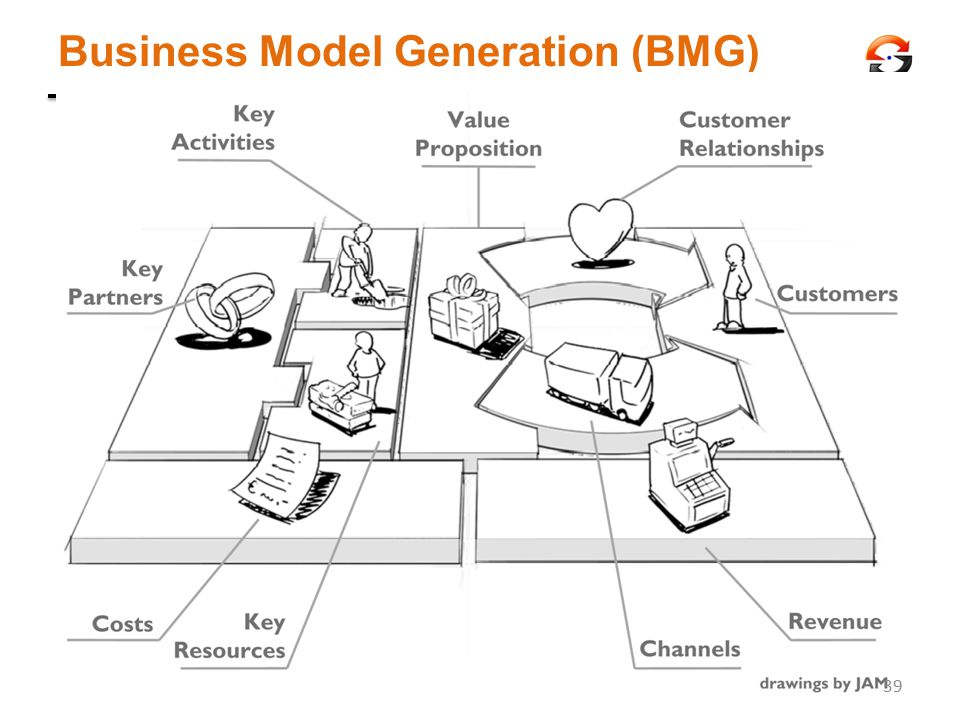 Business Model Generation (BMG)