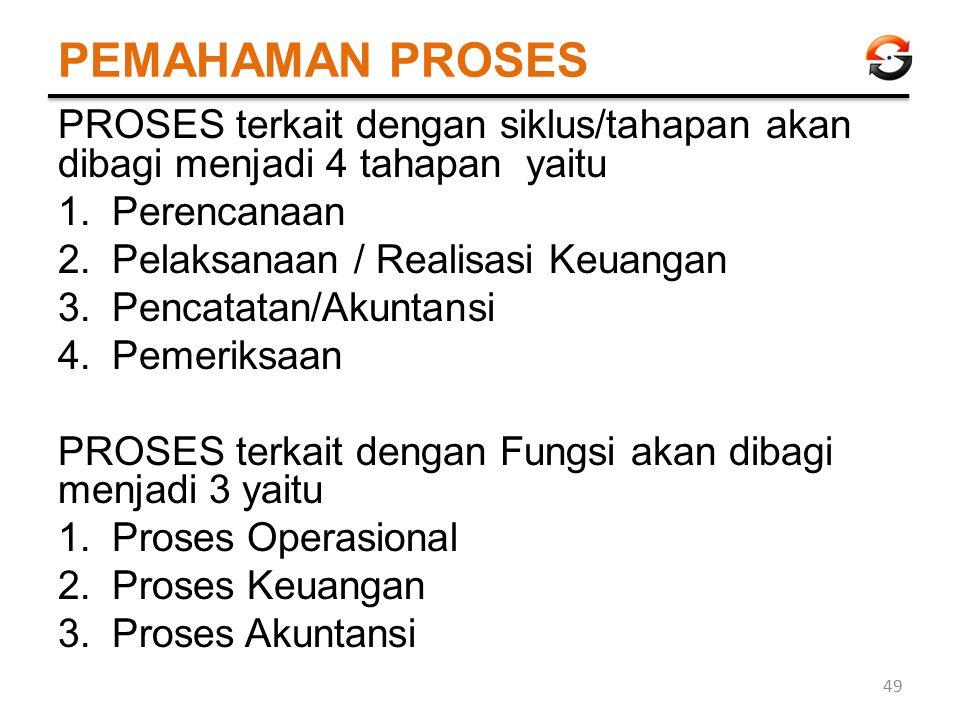 PEMAHAMAN PROSES PROSES terkait dengan siklus/tahapan akan dibagi menjadi 4 tahapan yaitu. Perencanaan.